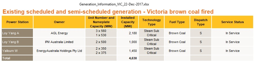 VIC_coal_fired_power_plants_Dec2017