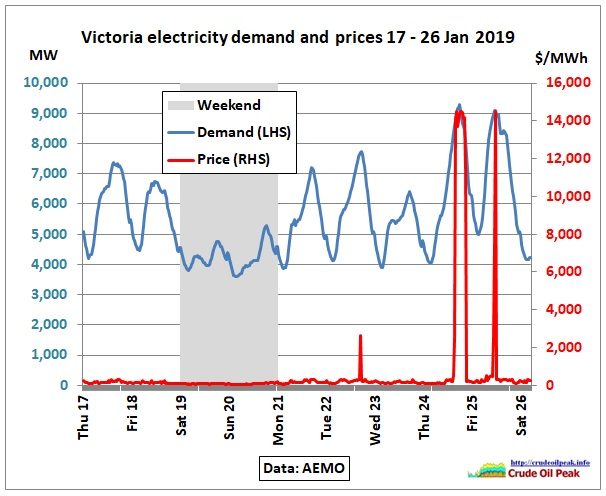 VIC_electricity-demand-prices_17-26Jan2019