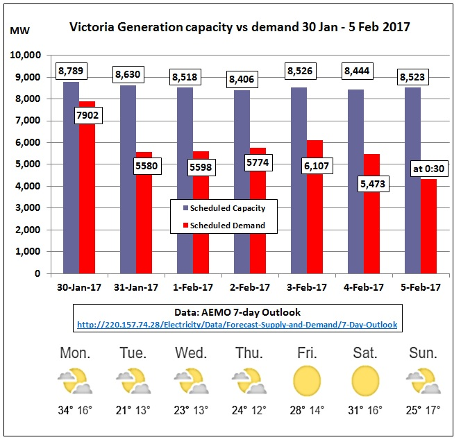 VIC_generation_vs_demand_30Jan-5Feb2017