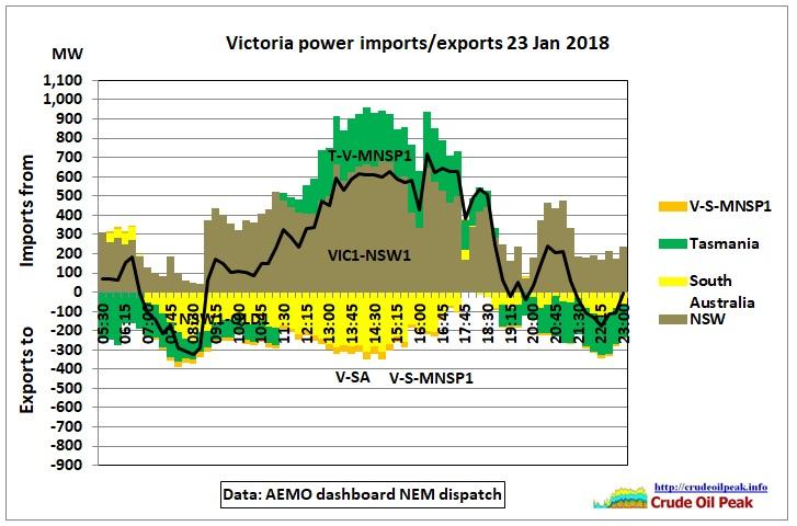 VIC_imports-exports_23Jan2018