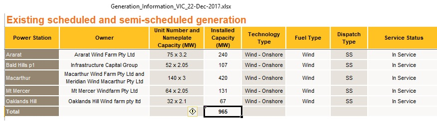VIC_wind_power_plants_Dec2017