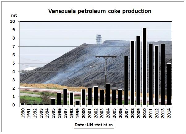Venezuela_Petcoke_prod_1990-2014