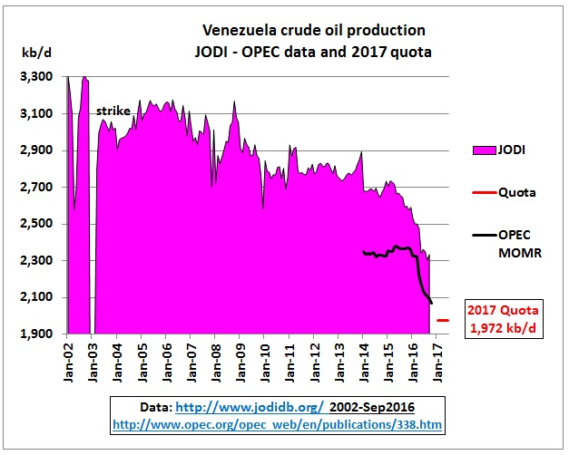 venezuela_crude_jan2002-quota_june2017