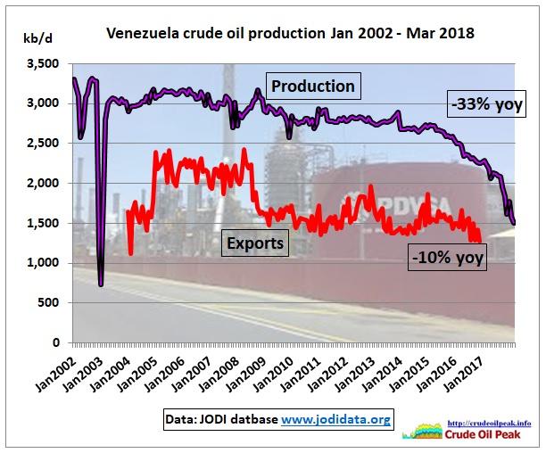 Venezuela_crude_exports_Jodi_Mar2018