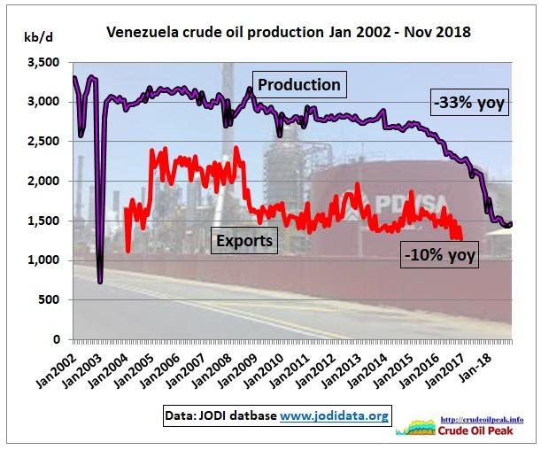 Venezuela_crude_exports_Jodi_Nov2018