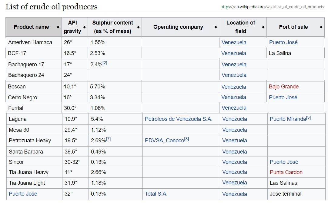 Venezuela_crude_oil_API