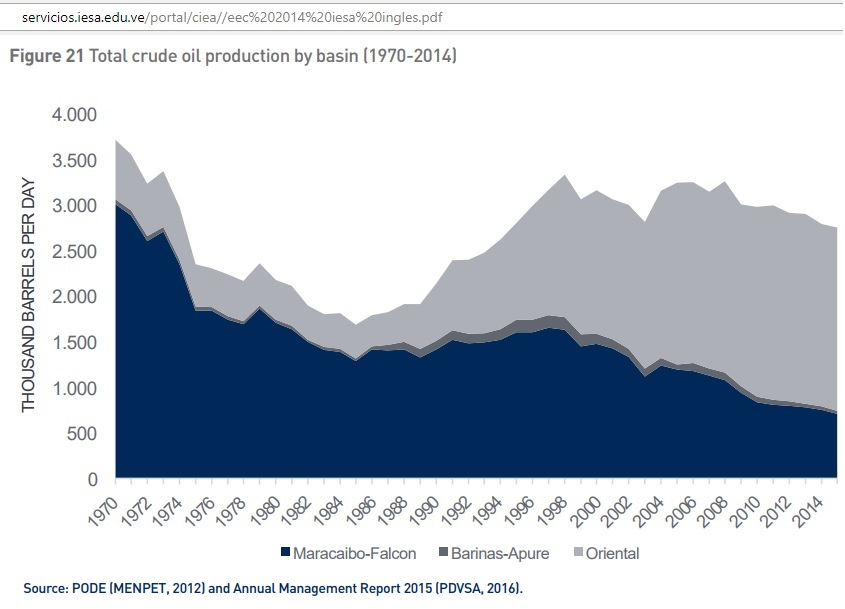 Venezuela_crude_production_basin_1970-2014