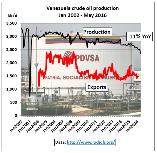 Venezuela_crude_production_exports_2002-May2016