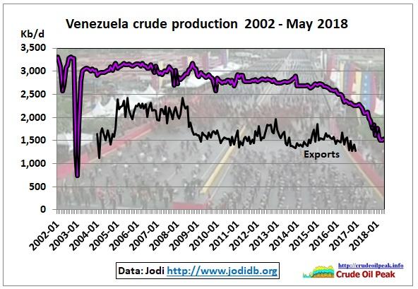 Venezuela_crude_production_exports_2002-May2018