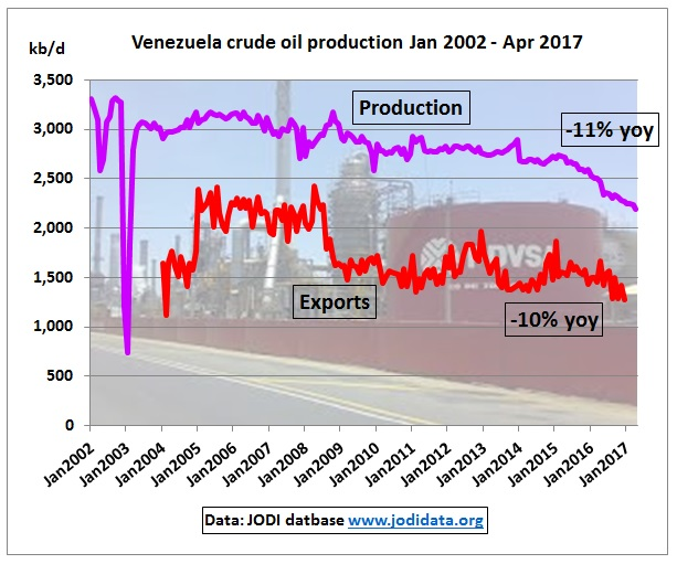 Venezuela_crude_production_exports_Jan2002_Apr2017