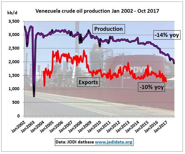 Venezuela_crude_production_exports_Jan2002_Oct2017