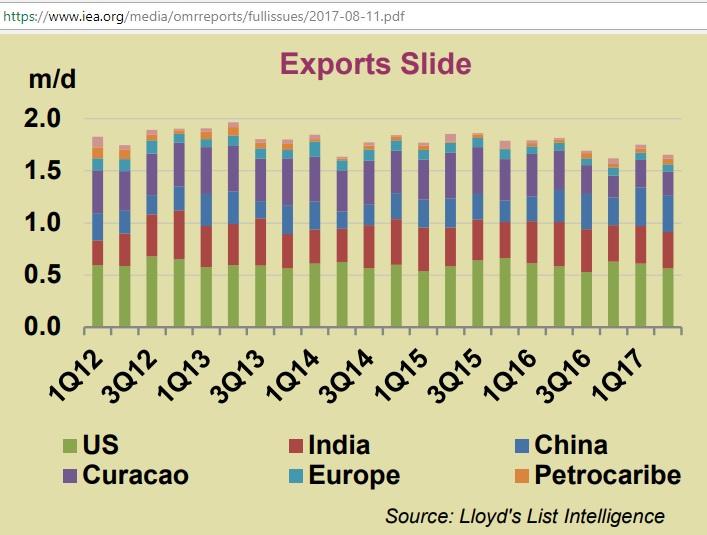 Venezuela_exports_1Q12-2Q17_IEA