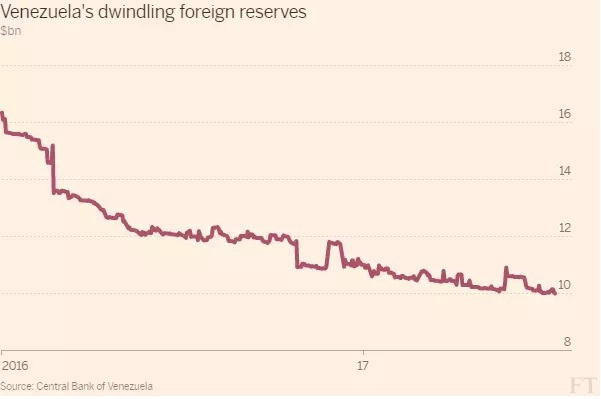 Venezuela_foreign_reserves_2016-17
