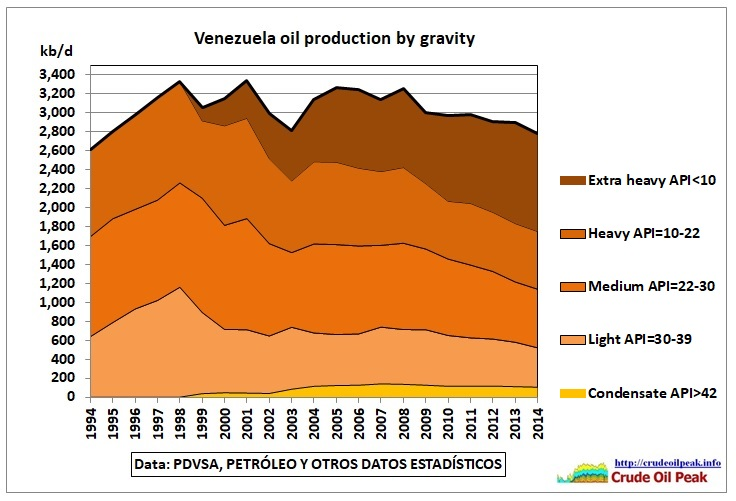 Venezuela_oil_production_by_gravity_1994-2014
