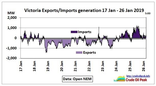 Victoria-Exports-Imports-17-26Jan2019