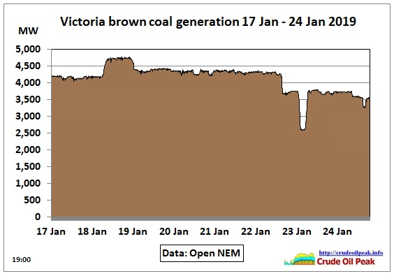 Victoria-brown-coal-17Jan-24Jan_1900