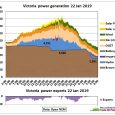Yesterday, 22 Jan 2019, total power demand on Australia's East Coast reached – just like 5 days earlier – the 35 GW mark. Fig 1: Power generation by source for […]