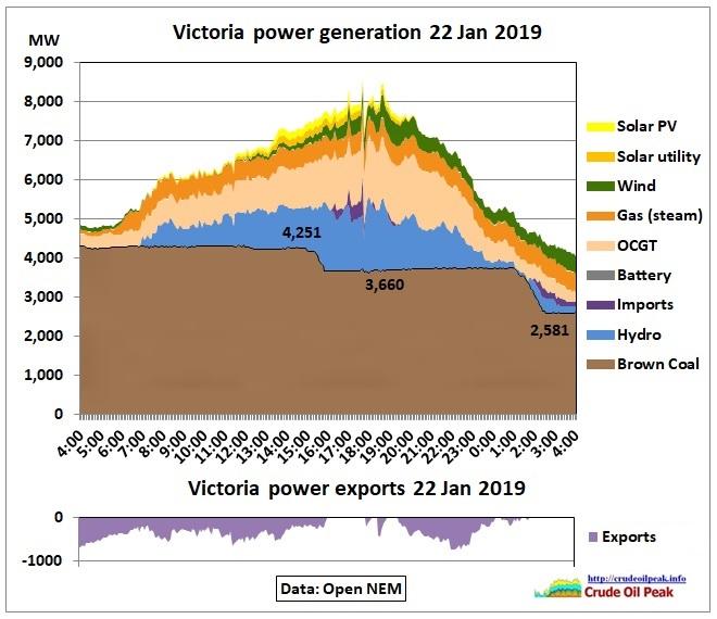 Victoria-generation_22Jan2019