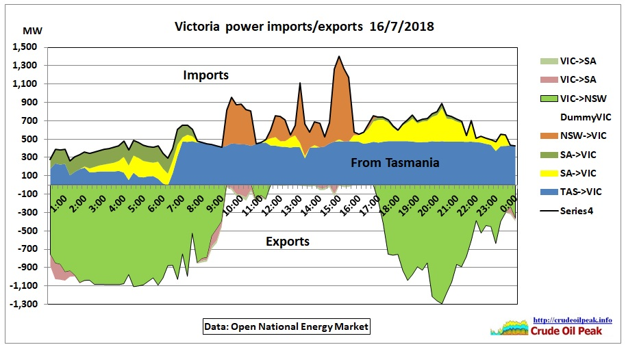 Victoria_power_imports-exports_16Jul2018