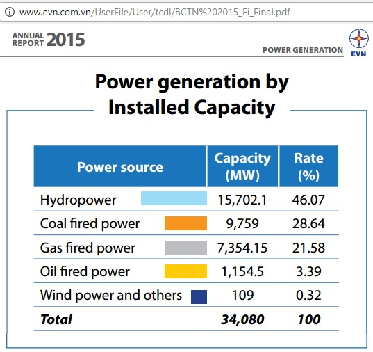 vietnam_power_generation_2015