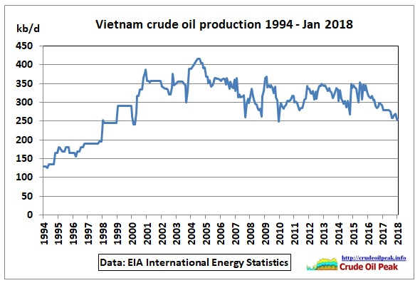 Vietnam_crude_oil_production_1994-Jan2018