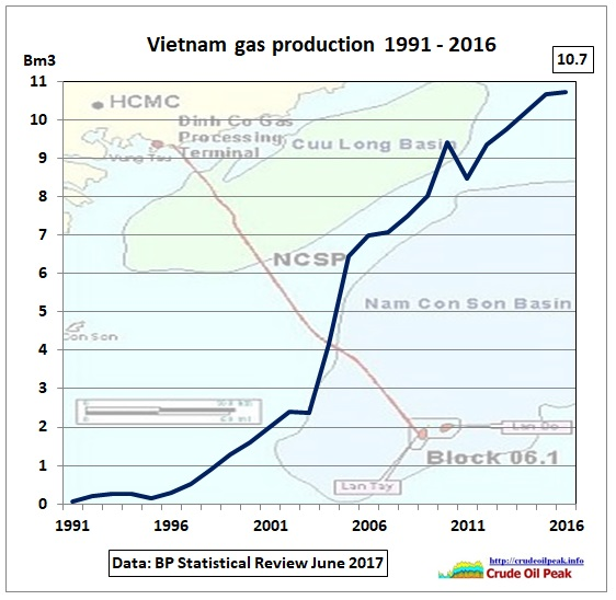 Vietnam_gas_production_1991-2016