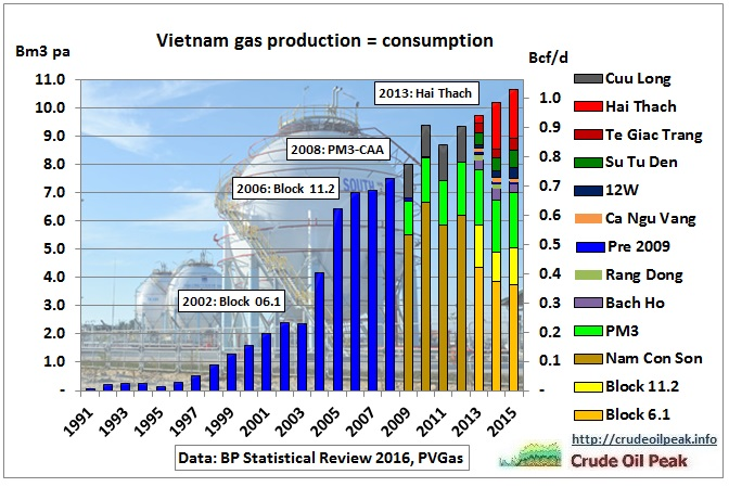 vietnam_gas_production_by_field_1991-2015