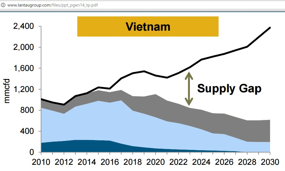 vietnam_gas_supply_gap_2030
