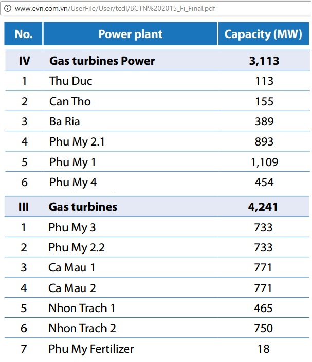 vietnam_gas_turbines_2015
