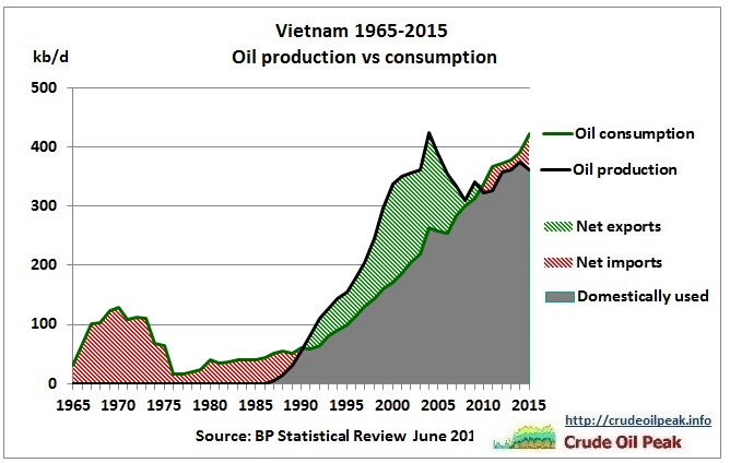 Vietnam_oil_production_vs_consumption_1965-2015