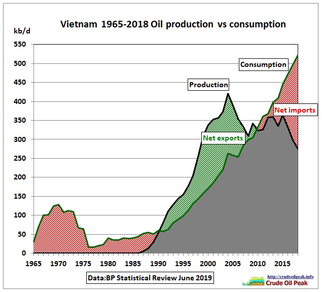 Vietnam_oil_production_vs_consumption_1965-2018