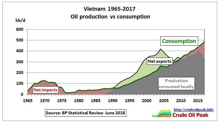 Vietnam_oil_production_vs_consumption_1965_2017