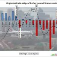 Fig 1: The conventional crude oil plateau started in 2005 At the end of the high oil price period in June 2014, Virgin Australia had liabilities of $ 4.7 bn. […]