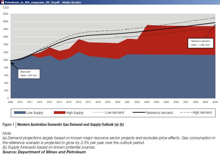 WA_PWA_Domestic_Gas_Supply_Demand_2009_2030