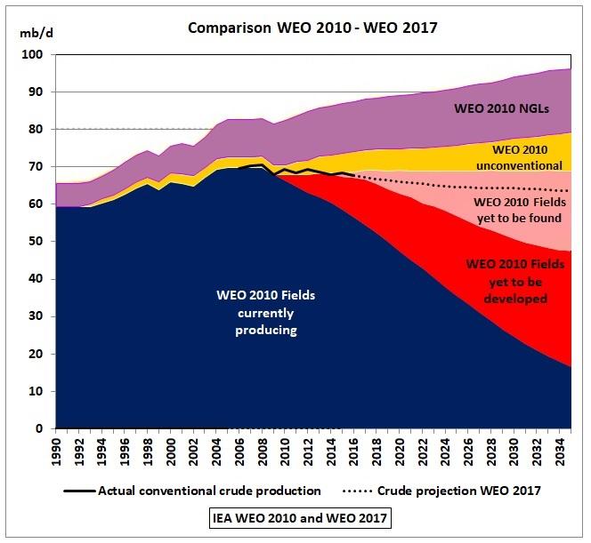 WEO_2010_vs_2017