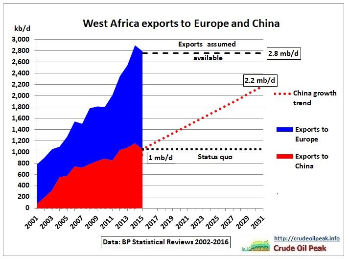 West-Africa_oil_exports_Europe_China_2001-2015-2031