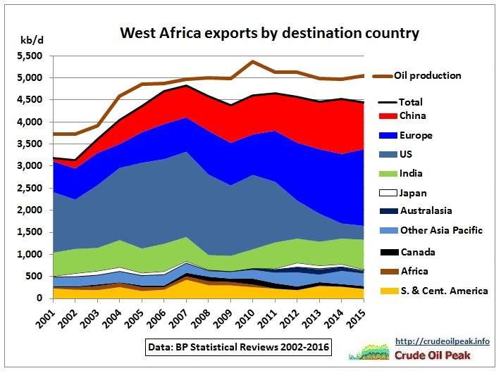 West-Africa_oil_exports_by_destination_2001-2015_restacked