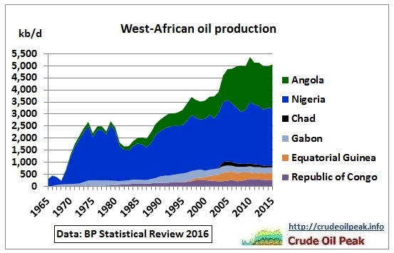 West-African_oil_production_1965-2015