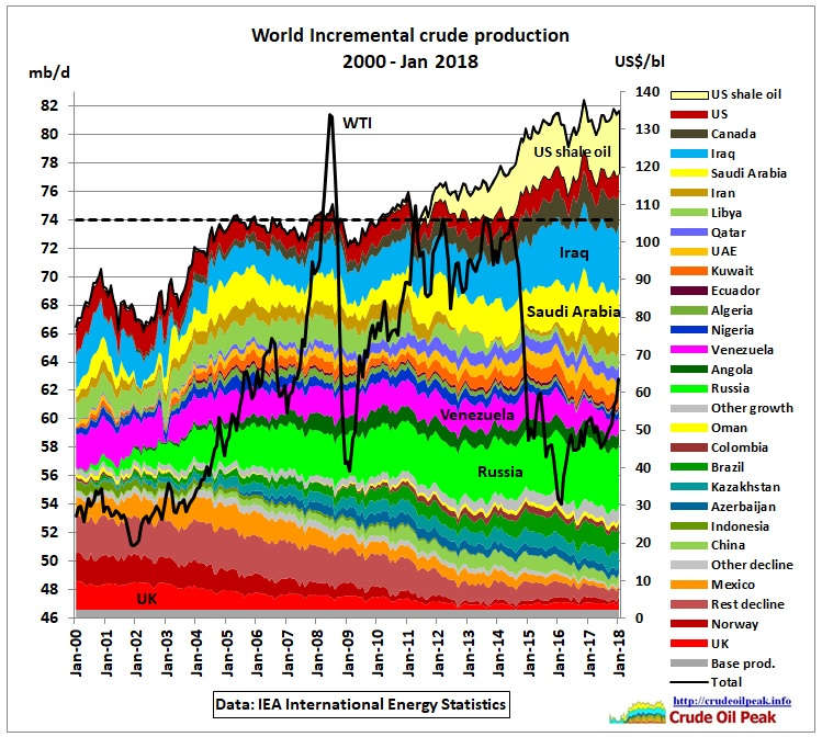 World_Incremental_crude_production_2000-Jan2018