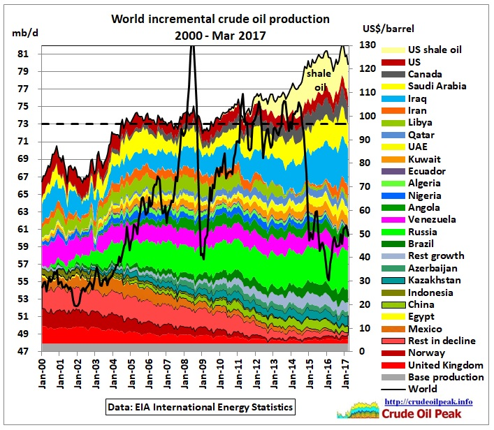 World_Incremental_crude_production_2000-Mar2017