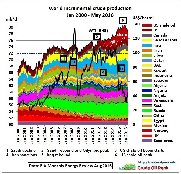world_incremental_crude_production_2000-may2016_wnumbres