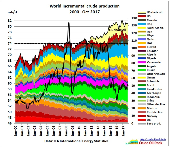 World_Incremental_crude_production_2000-Oct2017
