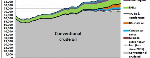 This post is an update of a graph done in 2015: Fig 1: Conventional oil production on bumpy plateau 2005-2014 In http://crudeoilpeak.info/latest-graphs When adding the new data for 2015-2018 it […]