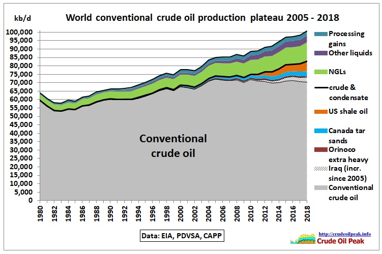 World_conv-crude_plateau_2005-2018