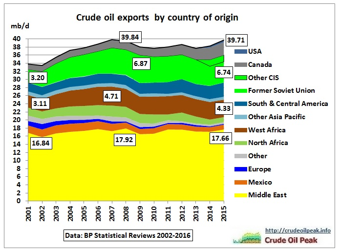 World_crude_oil_exports_2001-2015