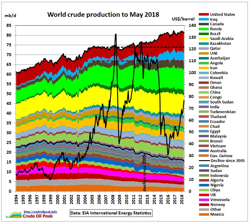 World_crude_production_1994-May2018