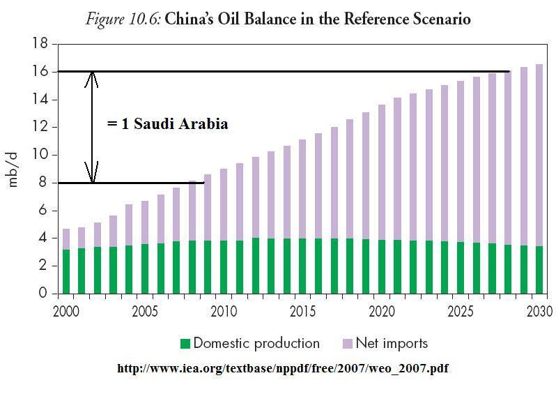 china_oil_balance_weo2007