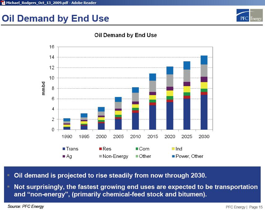 china_oil_demand_by_end_use