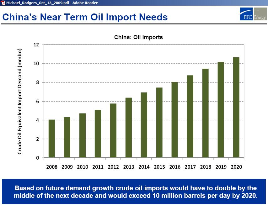 china_oil_import_needs