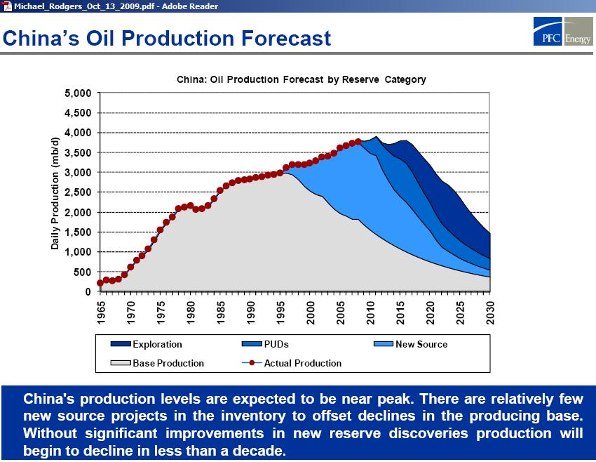 china_oil_production_forecast